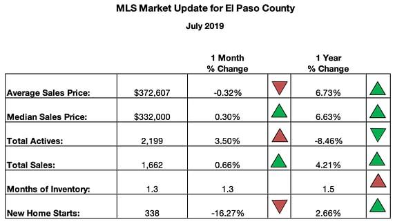 Colorado MLS Real Estate Market