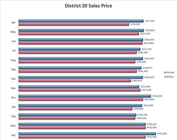 District 20 Sales Price