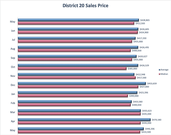 District 20 Home Sales Price