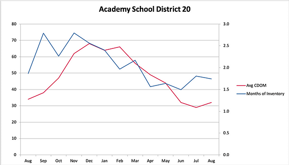 Academy District 20 Days on Market